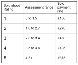 solo shoot assessment pay rates