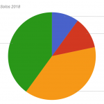 EXP posing level ideas (CSP NL November 2018)